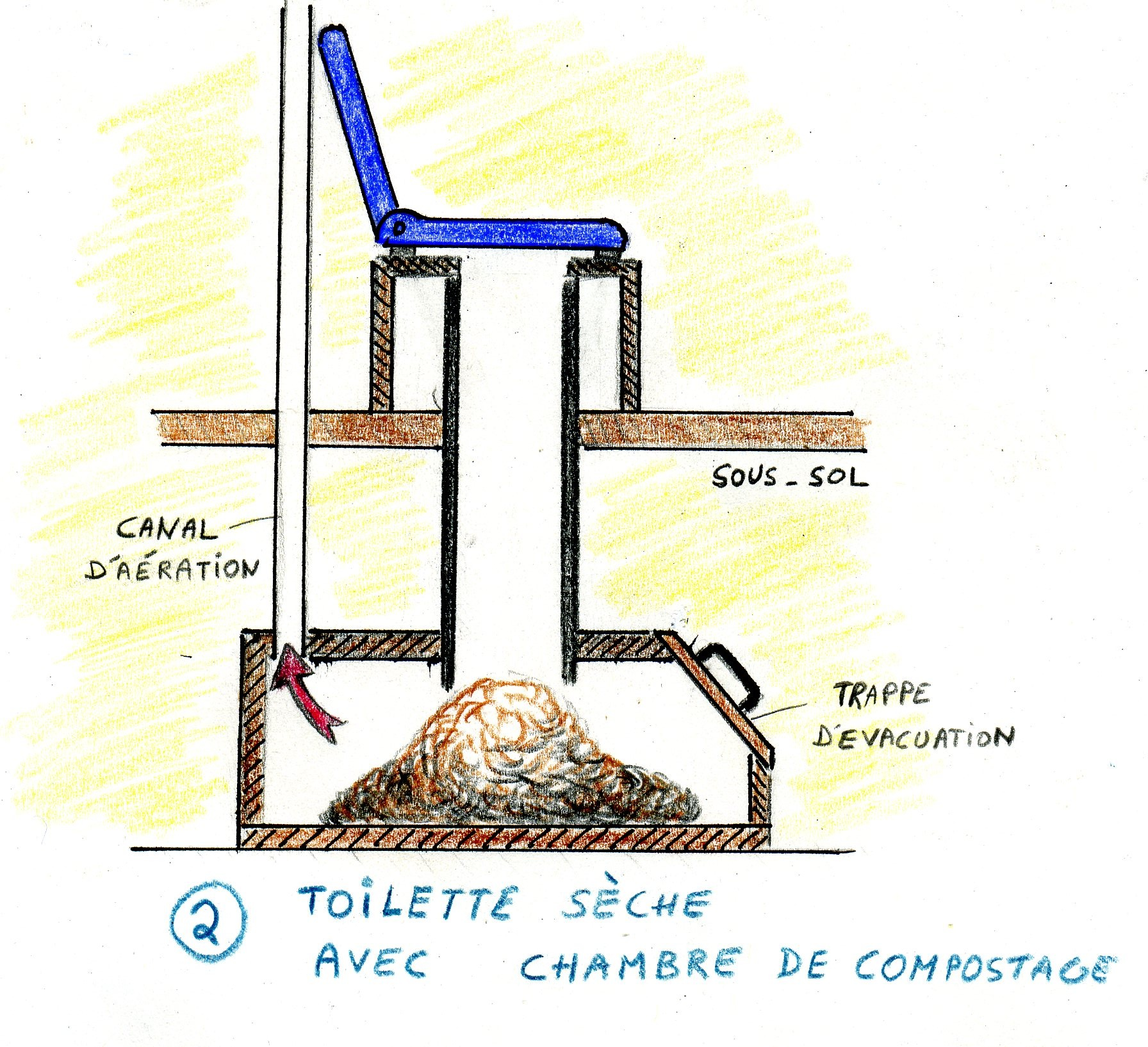 Toilettes compost - Plan de toilettes seches ...